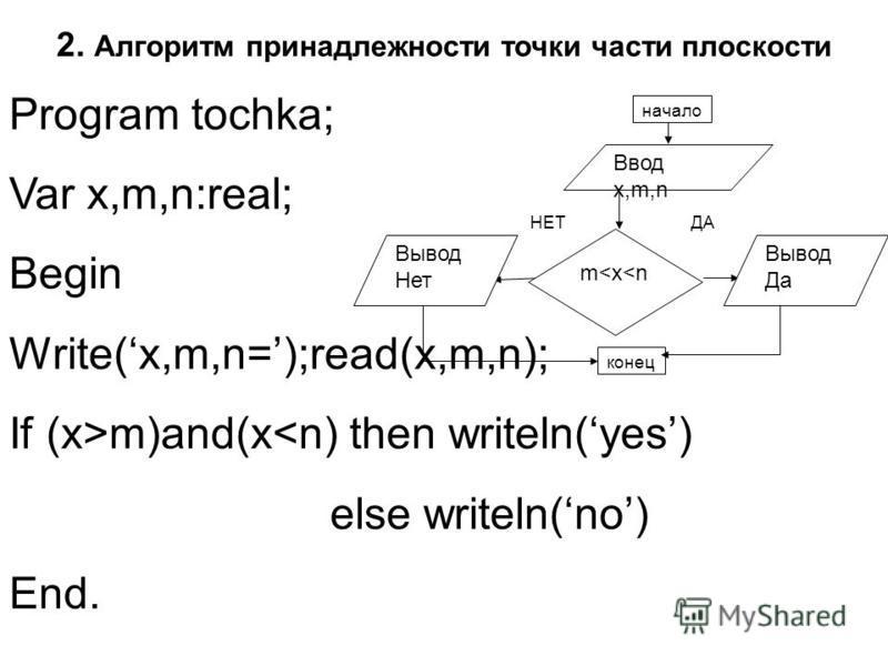 Program tochka; Var x,m,n:real; Begin Write(x,m,n=);read(x,m,n); If (x>m)and(x<n) then writeln(yes) else writeln(no) End. ДАНЕТ конец Ввод x,m,n Вывод Да m<x<n начало Вывод Нет 2. Алгоритм принадлежности точки части плоскости