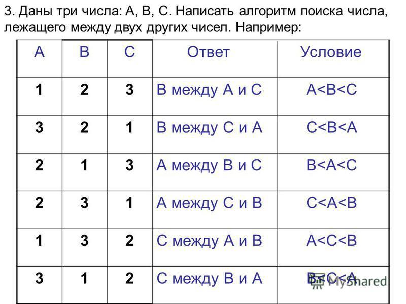 АВС Ответ Условие 123В между А и С А<В<С 321В между С и А C<В<A 213А между В и С В<А<С 231А между С и В С<А<В 132С между А и В А<С<В 312С между В и А В<С<А 3. Даны три числа: A, B, C. Написать алгоритм поиска числа, лежащего между двух других чисел.