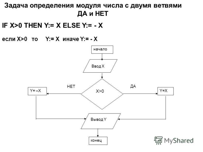 конец Ввод Х Вывод Y Y=XY= –X X>0 ДА НЕТ начало Задача определения модуля числа с двумя ветвями ДА и НЕТ IF X>0 THEN Y:= X ELSE Y:= - X если Х>0 то Y:= X иначе Y:= - X