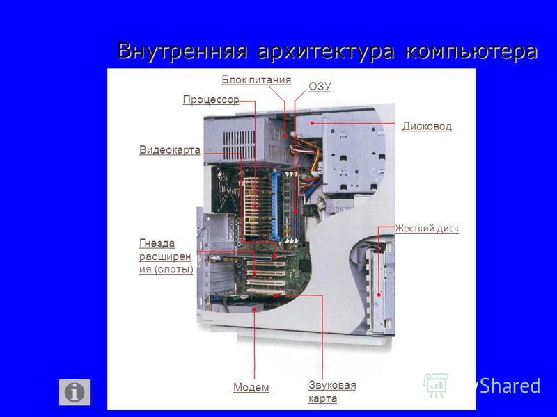 Внутренняя архитектура компьютера Блок питания Процессор Видеокарта Гнезда расширен ия (слоты) Модем Звуковая карта Жесткий диск ОЗУ Дисковод