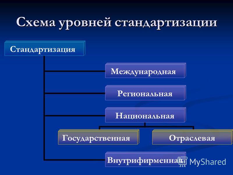 Схема уровней стандартизации Стандартизация Международная Региональная Национальная Государственная Отраслевая Внутрифирменная