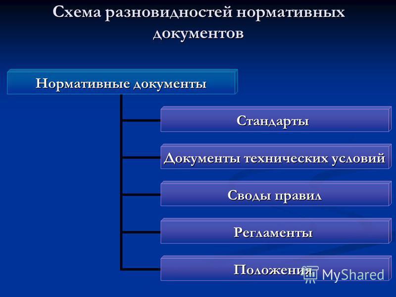 Схема разновидностей нормативных документов Нормативные документы Стандарты Документы технических условий Своды правил Регламенты Положения