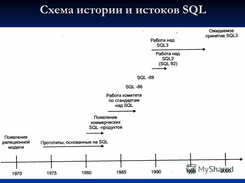 Схема истории и истоков SQL