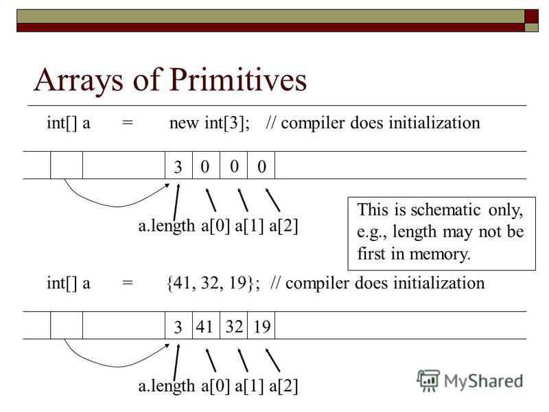 Arrays of Primitives int[] a = new int[3];// compiler does initialization 3 0 0 0 a.length a[0] a[1] a[2] int[] a = {41, 32, 19}; // compiler does initialization 3 41 32 19 a.length a[0] a[1] a[2] This is schematic only, e.g., length may not be first