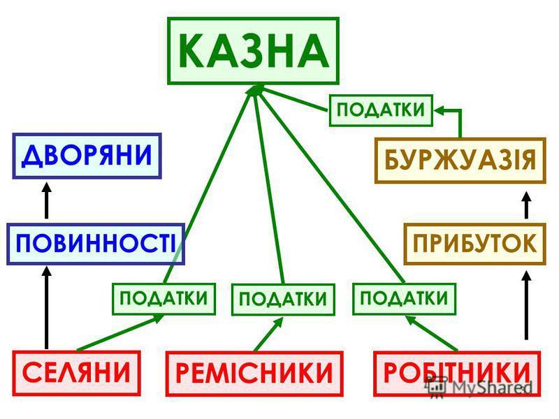 3 СЕЛЯНИ РЕМІСНИКИ РОБІТНИКИ ПРИБУТОК БУРЖУАЗІЯ ПОДАТКИ ПОДАТКИ КАЗНА ПОВИННОСТІ ДВОРЯНИ