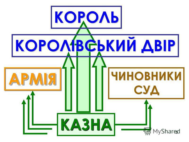 5 КАЗНА АРМІЯАРМІЯ ЧИНОВНИКИСУД КОРОЛІВСЬКИЙ ДВІР КОРОЛЬ