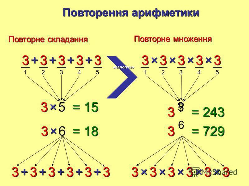 12345 33333++++ 35× 33333++++ ? 36× 3+ = 15 = 18 Повторні складання Повторення арифметики