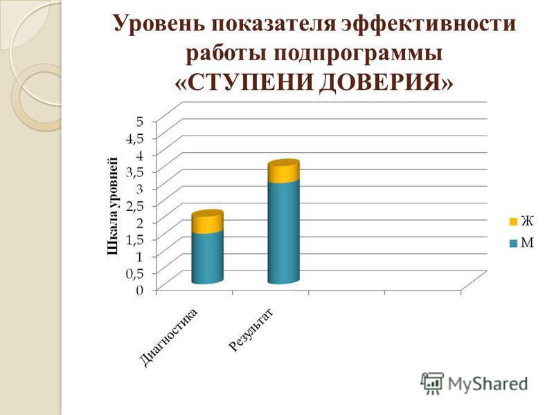 Уровень показателя эффективности работы подпрограммы « СТУПЕНИ ДОВЕРИЯ »
