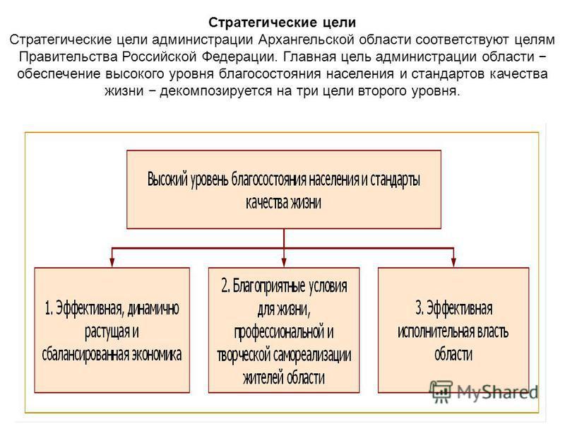 Стратегические цели Стратегические цели администрации Архангельской области соответствуют целям Правительства Российской Федерации. Главная цель администрации области обеспечение высокого уровня благосостояния населения и стандартов качества жизни де