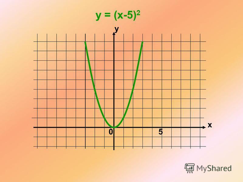 x y 0 y = (x-5) 2 5
