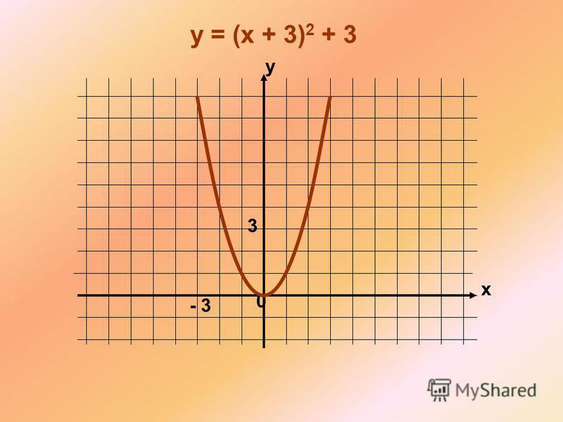 x y 0 y = (x + 3) 2 + 3 - 3 3
