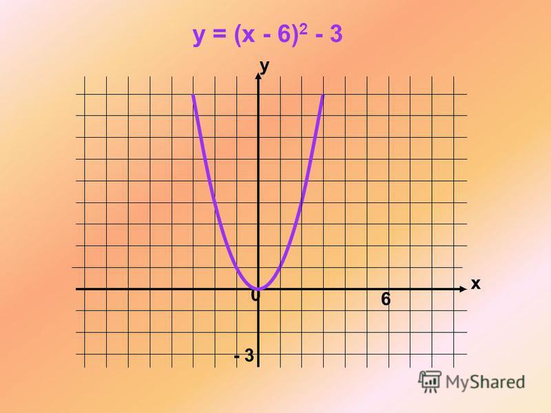 x y 0 y = (x - 6) 2 - 3 - 3 6