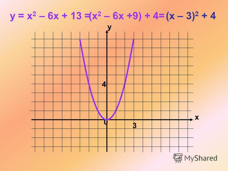 x y 0 y = x 2 – 6x + 13 = (x 2 – 6x +9) + 4= (x – 3) 2 + 4 3 4