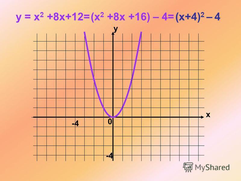 x y 0 y = x 2 +8x+12=(x 2 +8x +16) – 4= (x+4) 2 – 4 -4 -4-4