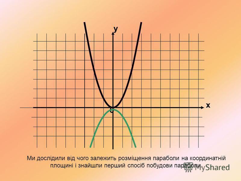 x y 0 Ми дослідили від чого залежить розміщення параболи на координатній площині і знайшли перший спосіб побудови параболи.