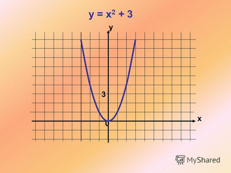 x y 0 y = x 2 + 3 3