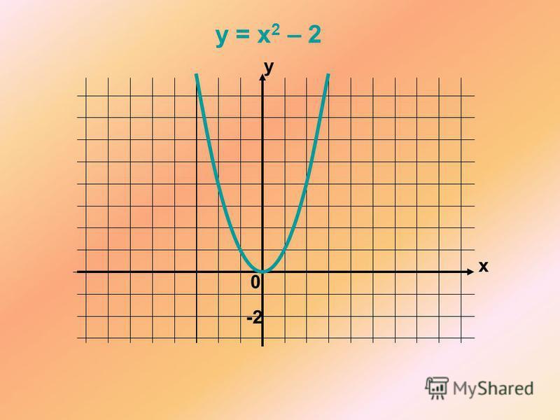 x y 0 y = x 2 – 2 -2