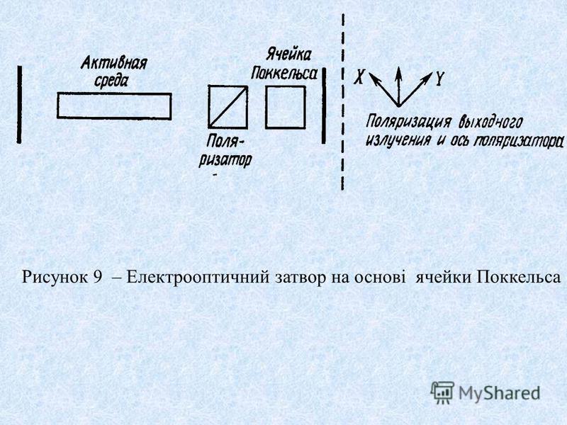Рисунок 9 – Електрооптичний затвор на основі ячейки Поккельса