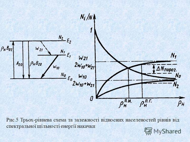 Рис.5 Трьох-рівнева схема та залежності відносних населеностей рівнів від спектральної щільності енергії накачки