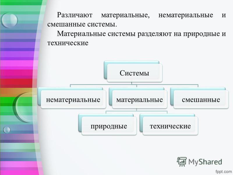 Различают материальные, нематериальные и смешанные системы. Материальные системы разделяют на природные и технические Системынематериальныематериальныеприродныетехническиесмешанные