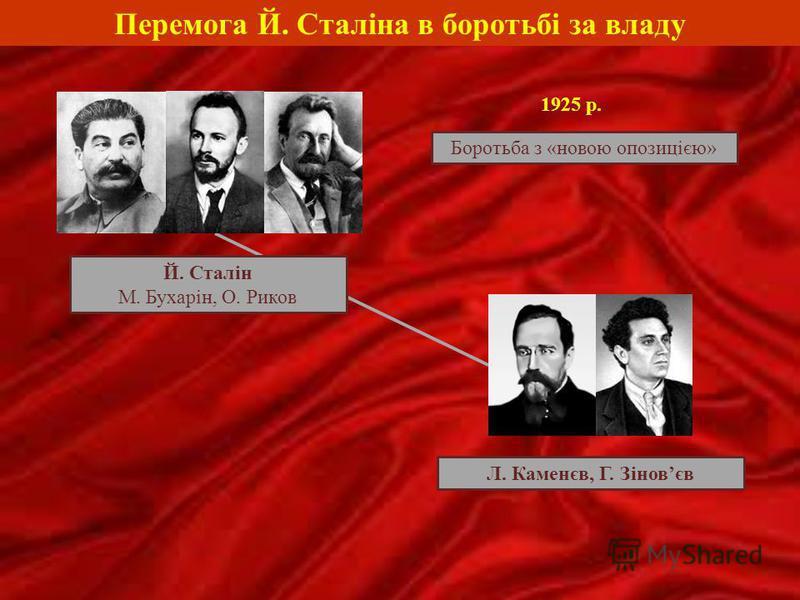 Перемога Й. Сталіна в боротьбі за владу Й. Сталін М. Бухарін, О. Риков Л. Каменєв, Г. Зіновєв 1925 р. Боротьба з «новою опозицією»