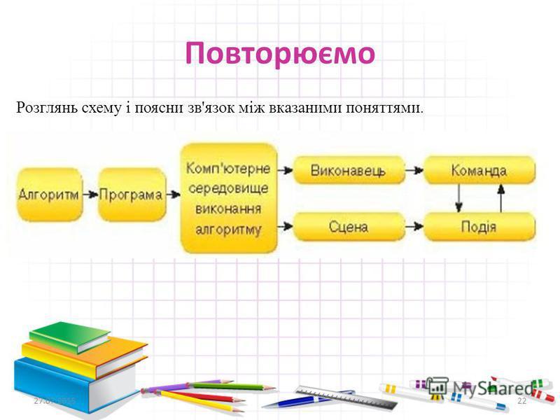 Повторюємо Розглянь схему і поясни зв'язок між вказаними поняттями. 27.07.201522