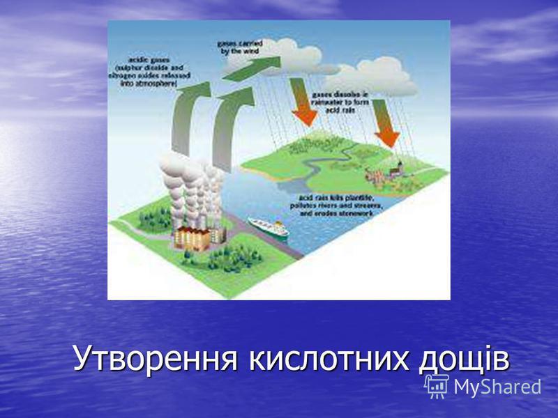 Утворення кислотних дощів Утворення кислотних дощів