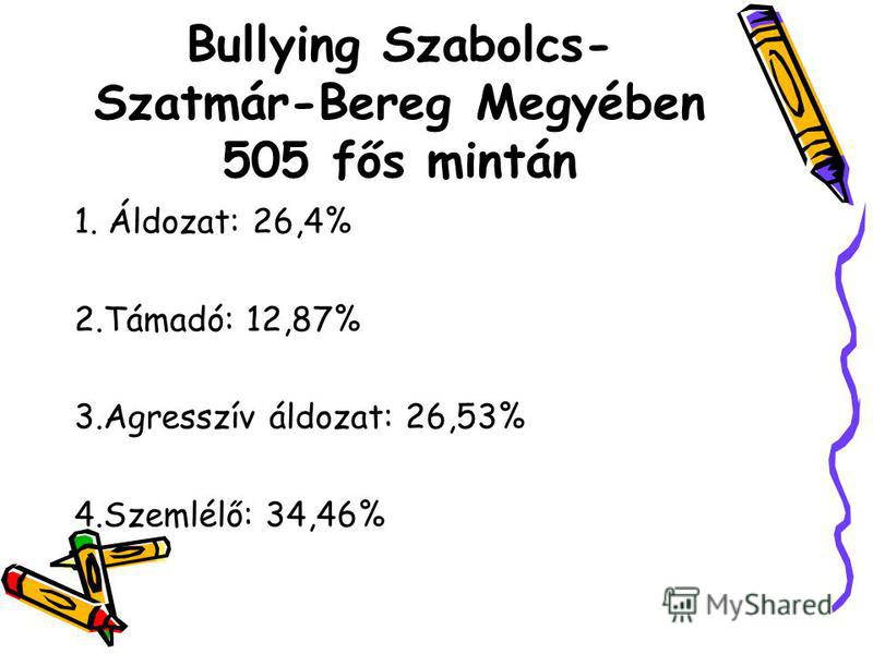 Bullying Szabolcs- Szatmár-Bereg Megyében 505 fős mintán 1. Áldozat: 26,4% 2.Támadó: 12,87% 3.Agresszív áldozat: 26,53% 4.Szemlélő: 34,46%