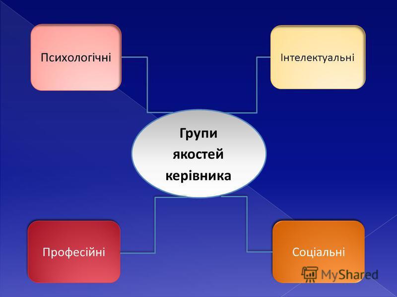 Інтелектуальні Професійні Групи якостей керівника Психологічні Соціальні