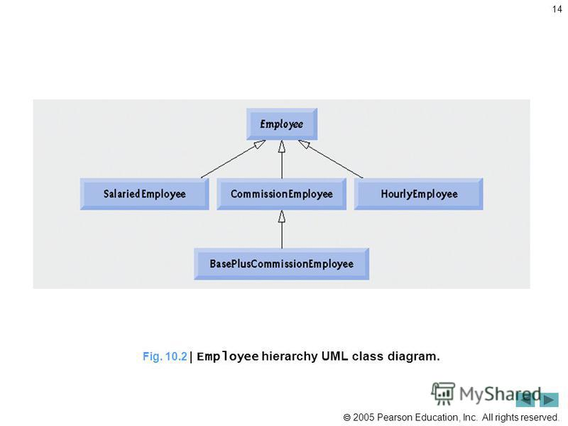 2005 Pearson Education, Inc. All rights reserved. 14 Fig. 10.2 | Employee hierarchy UML class diagram.