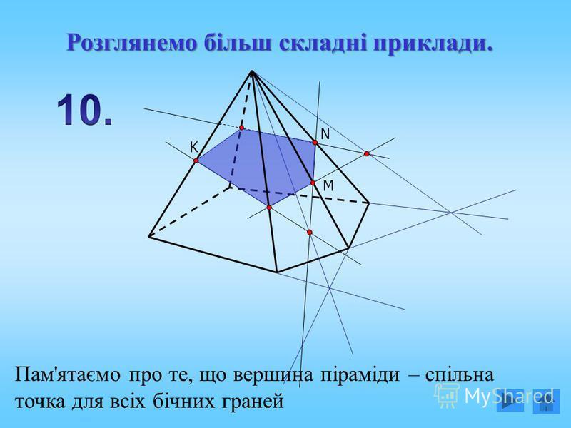 M N K Пам'ятаємо про те, що вершина піраміди – спільна точка для всіх бічних граней Розглянемо більш складні приклади.