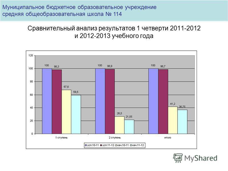 Сравнительный анализ результатов 1 четверти 2011-2012 и 2012-2013 учебного года Муниципальное бюджетное образовательное учреждение средняя общеобразовательная школа 114