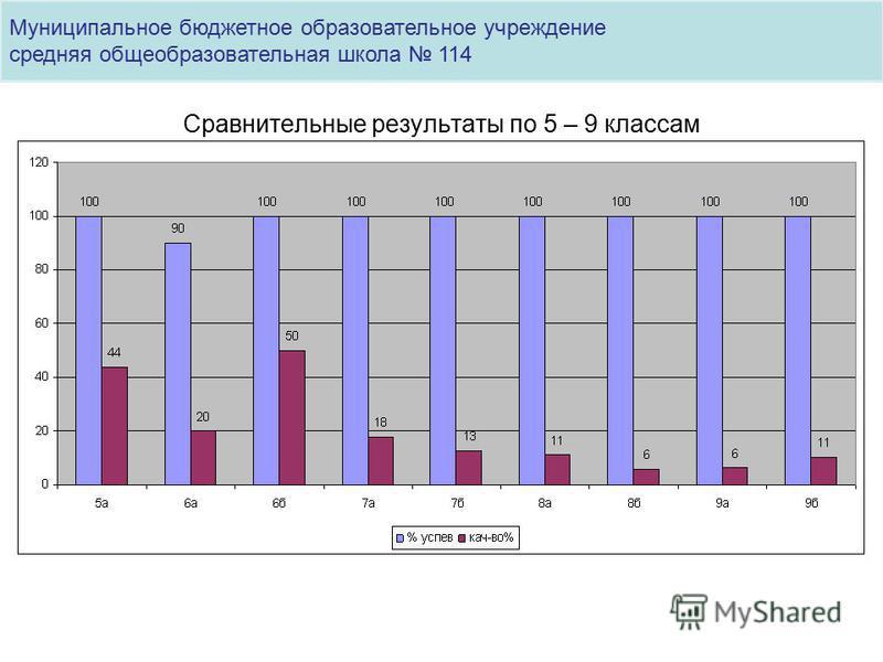 Сравнительные результаты по 5 – 9 классам Муниципальное бюджетное образовательное учреждение средняя общеобразовательная школа 114