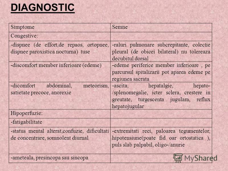 DIAGNOSTIC SimptomeSemne Congestive: -dispnee (de effort,de repaos, ortopnee, dispnee paroxistica nocturna) tuse -raluri pulmonare subcrepitante, colectie pleural (de obicei bilateral) nu tolereaza decubitul dorsal -discomfort member inferioare (edem