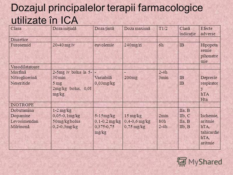 Dozajul principalelor terapii farmacologice utilizate în ICA ClasaDoza iniialăDoza intăDoza maximăT1/2Clasă indicaie Efecte adverse Diuretice Furosemid20-40 mg iveuvolemie240mg/zi6hIBHipopota semie pihonatre mie Vasodilatatoare Morfină Nitroglicerină