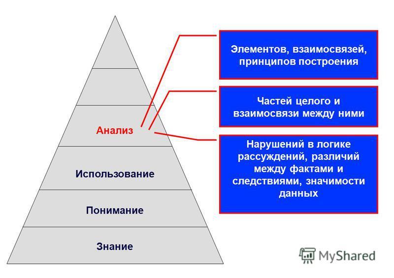 Анализ Использование Понимание Знание Элементов, взаимосвязей, принципов построения Частей целого и взаимосвязи между ними Нарушений в логике рассуждений, различий между фактами и следствиями, значимости данных