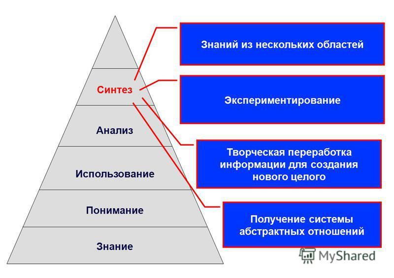 Синтез Анализ Использование Понимание Знание Знаний из нескольких областей Экспериментирование Творческая переработка информации для создания нового целого Получение системы абстрактных отношений