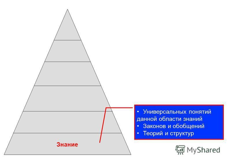 Знание Универсальных понятий данной области знаний Законов и обобщений Теорий и структур