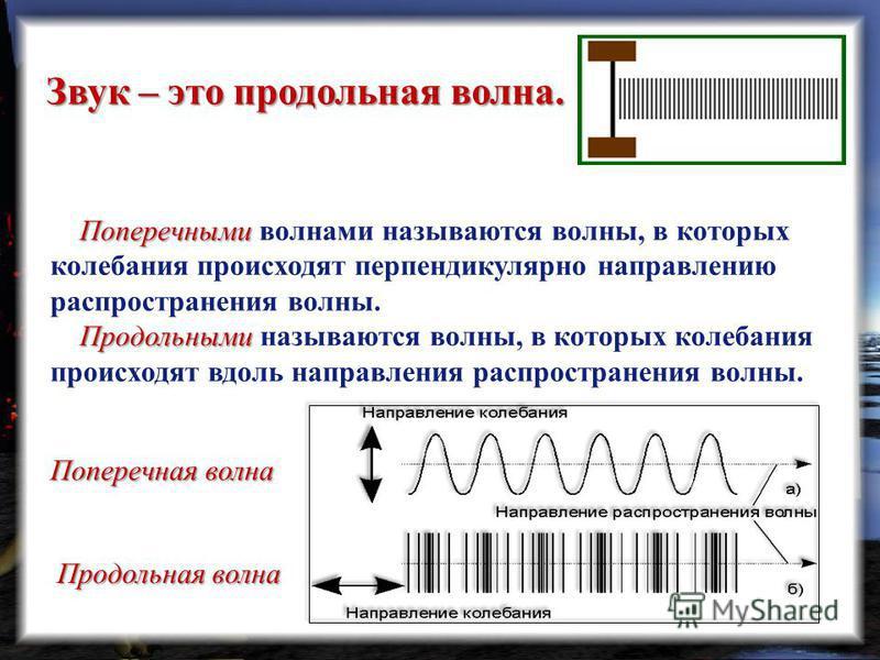 Звук – это продольная волна. Поперечными Поперечными волнами называются волны, в которых колебания происходят перпендикулярно направлению распространения волны. Продольными Продольными называются волны, в которых колебания происходят вдоль направлени