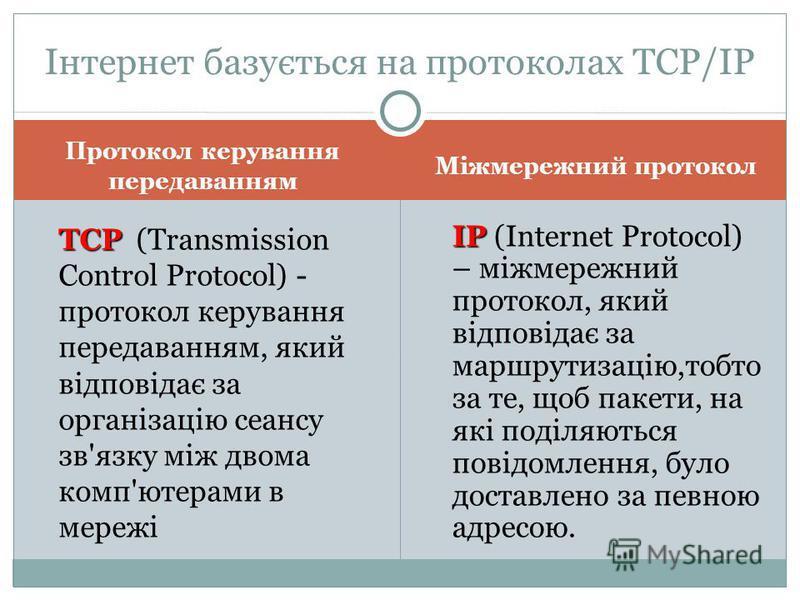Протокол керування передаванням Міжмережний протокол ТСР ТСР (Transmission Control Protocol) - протокол керування передаванням, який відповідає за організацію сеансу зв'язку між двома комп'ютерами в мережі ІР ІР (Internet Protocol) – міжмережний прот