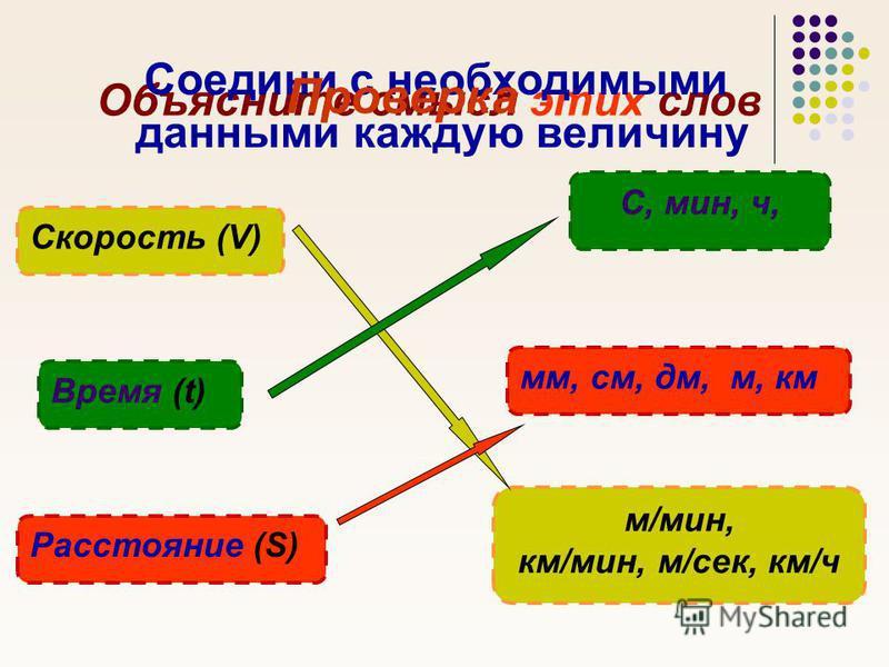 Объясните смысл этих слов Расстояние (S) Время (t) Скорость (V) С, мин, ч, мм, см, дм, м, км м/мин, км/мин, м/сек, км/ч Соедини с необходимыми данными каждую величину Проверка