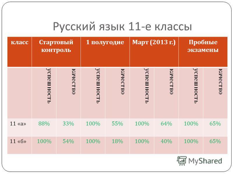 Русский язык 11- е классы класс Стартовый контроль 1 полугодие Март (2013 г.) Пробные экзамены успешностькачествоуспешностькачествоуспешностькачествоуспешностькачество 11 « а » 88%33%100%55%100%64%100%65% 11 « б » 100%54%100%18%100%40%100%65%