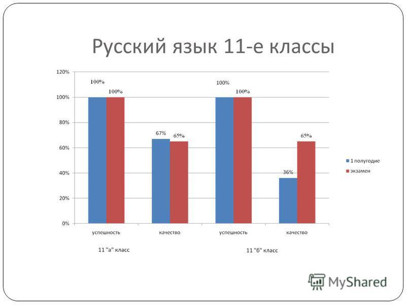 Русский язык 11- е классы
