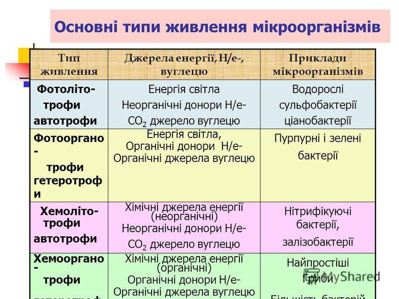 Тип живлення Джерела енергії, H/e-, вуглецю Приклади мікроорганізмів Фотоліто- трофи автотрофи Енергія світла Неорганічні донори H/e- CO 2 джерело вуглецю Водорослі сульфобактерії ціанобактерії Фотооргано - трофи гетеротроф и Енергія світла, Органічн