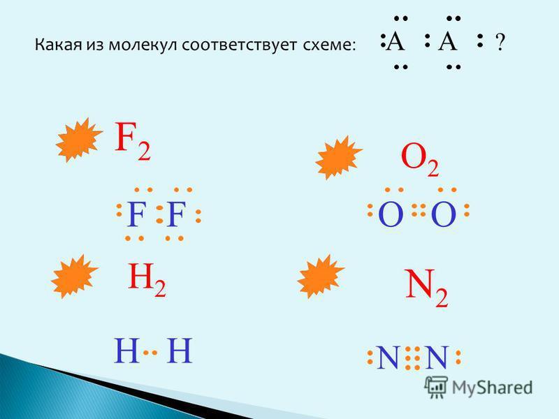 Какая из молекул соответствует схеме : A A ? N2N2 O2O2 H2H2 F2F2 OO N N HH FF