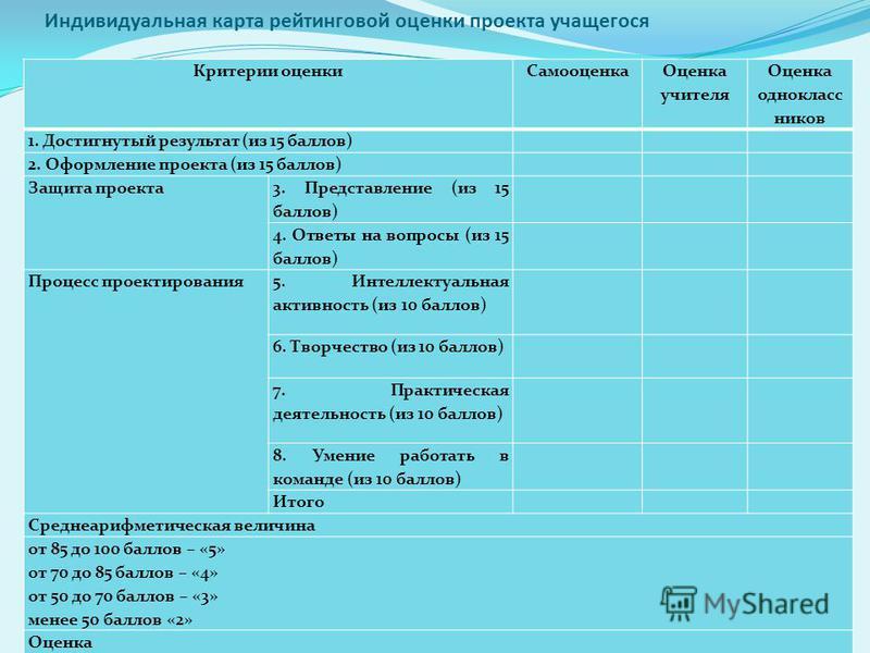 Индивидуальная карта рейтинговой оценки проекта учащегося Критерии оценки Самооценка Оценка учителя Оценка однокласс ников 1. Достигнутый результат (из 15 баллов) 2. Оформление проекта (из 15 баллов) Защита проекта 3. Представление (из 15 баллов) 4.