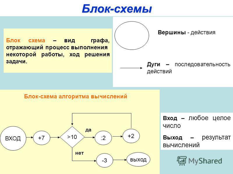 Блок-схемы Блок схема – вид графа, отражающий процесс выполнения некоторой работы, ход решения задачи. Вершины - действия Дуги – последовательность действий ВХОД +7 >10 :2 +2 -3 выход да нет Блок-схема алгоритма вычислений Вход – любое целое число Вы
