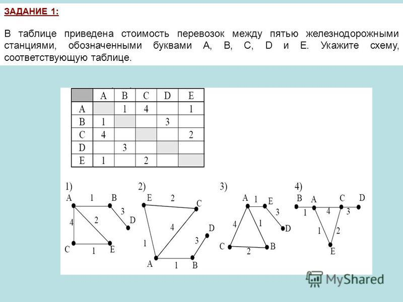 ЗАДАНИЕ 1: В таблице приведена стоимость перевозок между пятью железнодорожными станциями, обозначенными буквами A, B, C, D и E. Укажите схему, соответствующую таблице.
