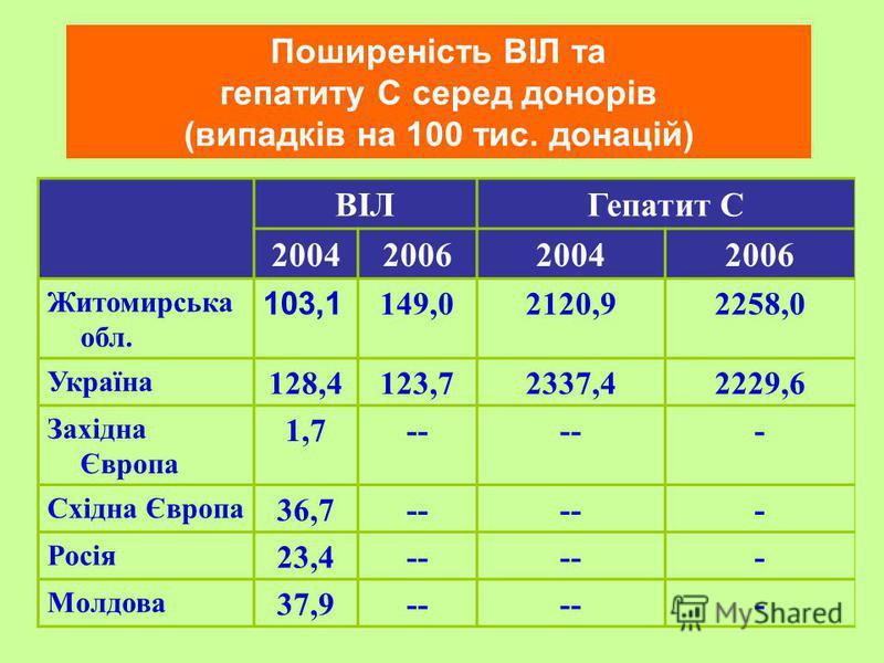 Поширеність ВІЛ та гепатиту С серед донорів (випадків на 100 тис. донацій) ВІЛГепатит С 2004200620042006 Житомирська обл. 103,1 149,02120,92258,0 Україна 128,4123,72337,42229,6 Західна Європа 1,7-- - Східна Європа 36,7-- - Росія 23,4-- - Молдова 37,9