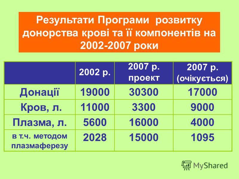 Результати Програми розвитку донорства крові та її компонентів на 2002-2007 роки 2002 р. 2007 р. проект 2007 р. (очікується) Донації190003030017000 Кров, л.1100033009000 Плазма, л.5600160004000 в т.ч. методом плазмаферезу 2028150001095